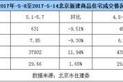 五月过半 北京二手房成交量开低走高
